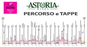 Le tappe del Giro d'Italia 2021